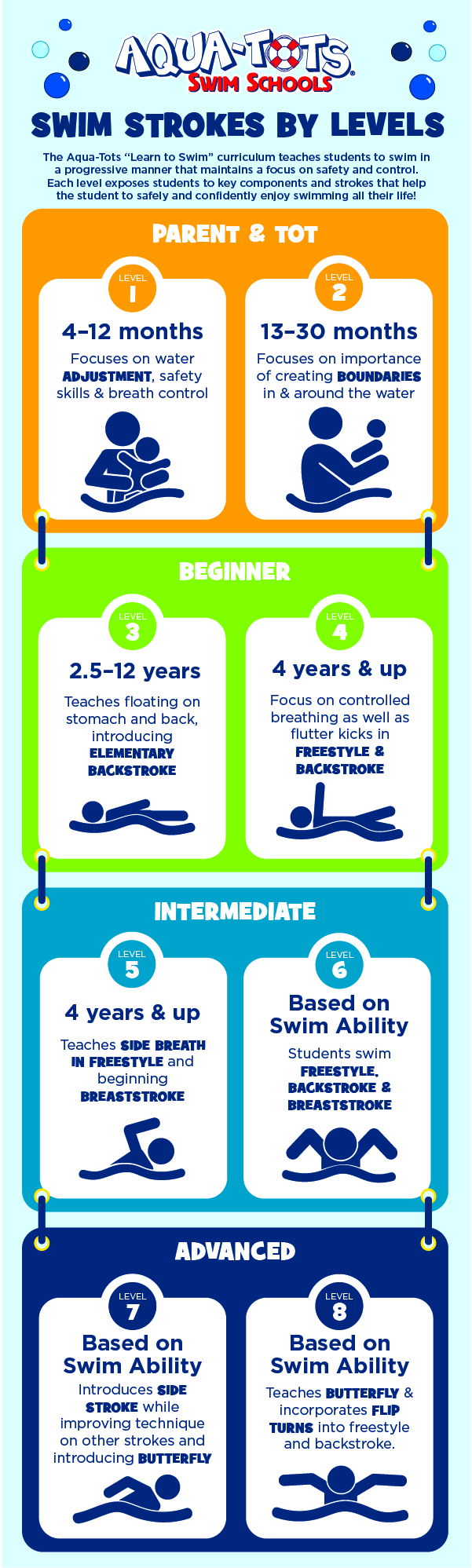 swim strokes by age and level